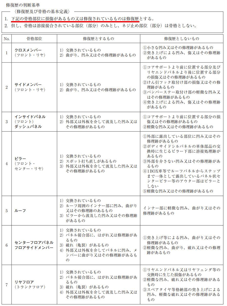 中古自動車査定基準及び細則